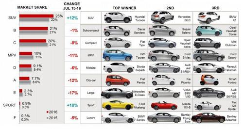 Volkswagen Retains Top Slot As European Best Selling Brand As New