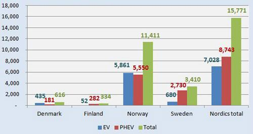 nordic electric sales