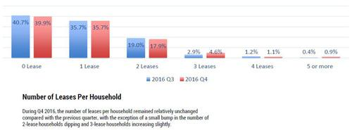 no of leases per household