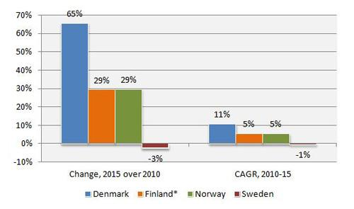 nordic growth market